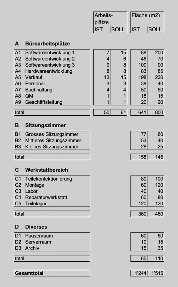 raumprogramm