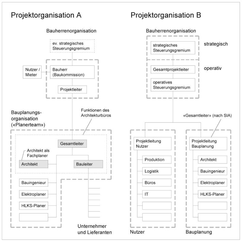 2-6-2021_projektorganisation